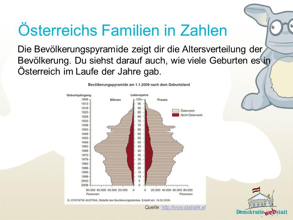 Österreichs Familien in Zahlen