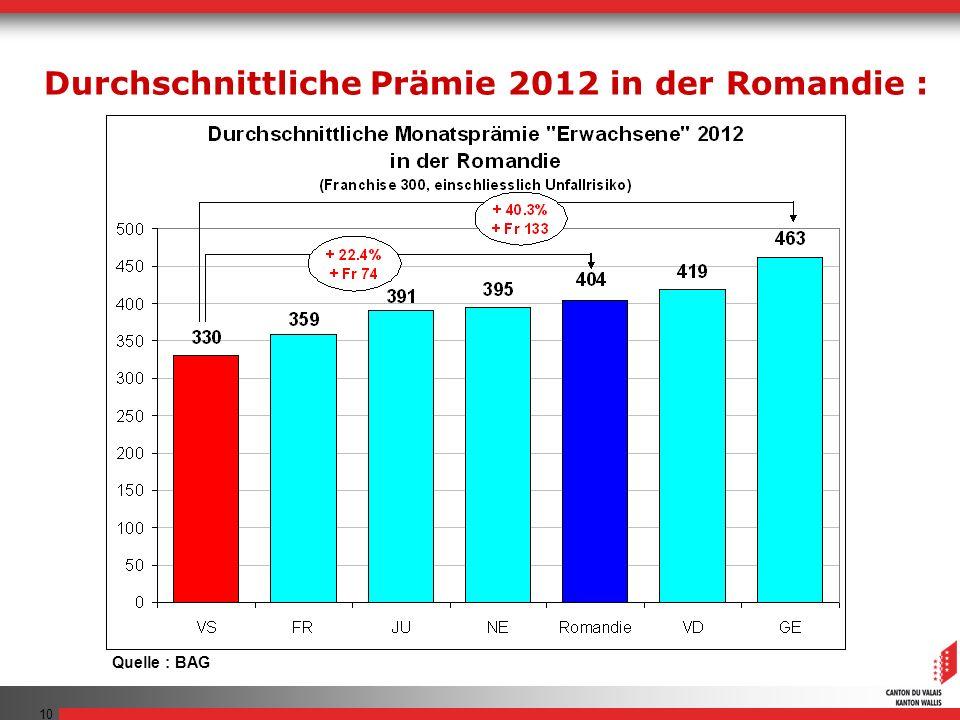 Durchschnittliche Prämie 2012 in der Romandie :
