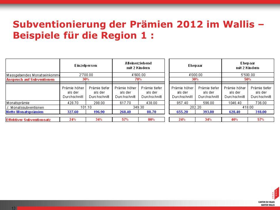 Subventionierung der Prämien 2012 im Wallis –
