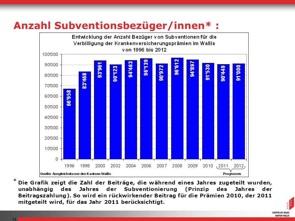 Anzahl Subventionsbezüger/innen* :