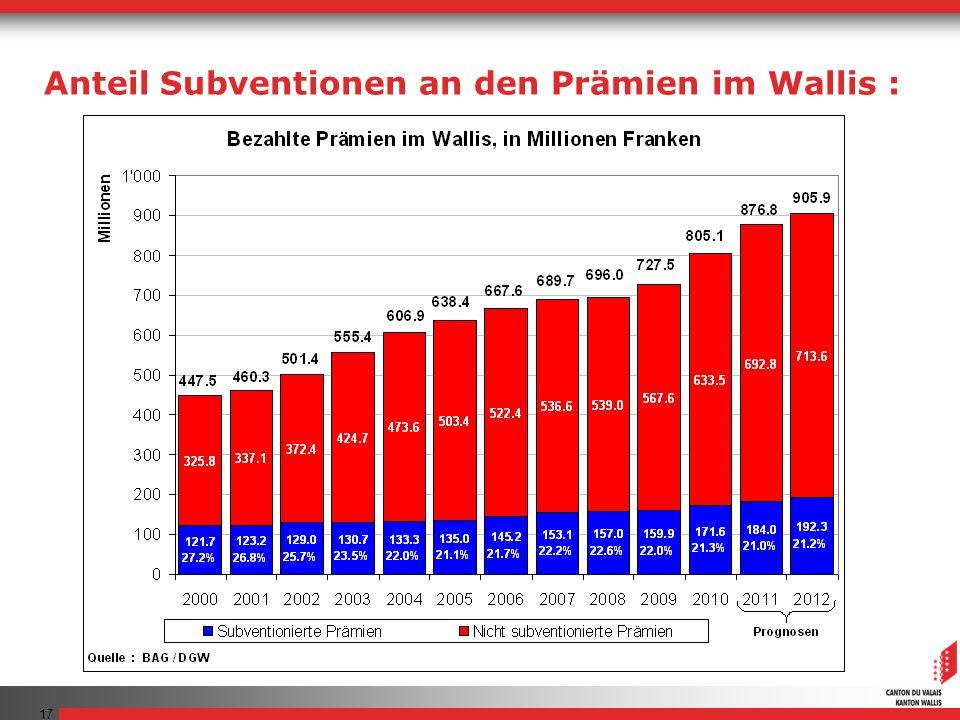 Anteil Subventionen an den Prämien im Wallis :