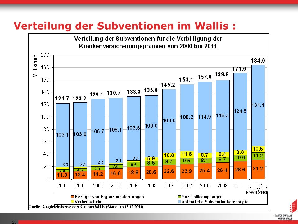 Verteilung der Subventionen im Wallis :