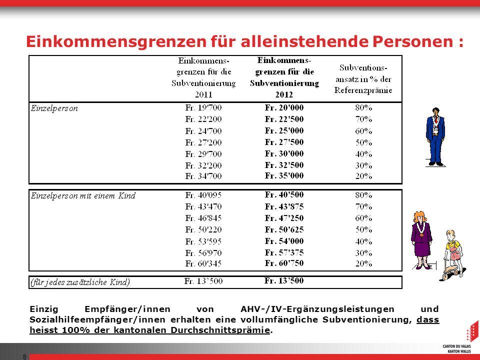 Einkommensgrenzen für alleinstehende Personen :
