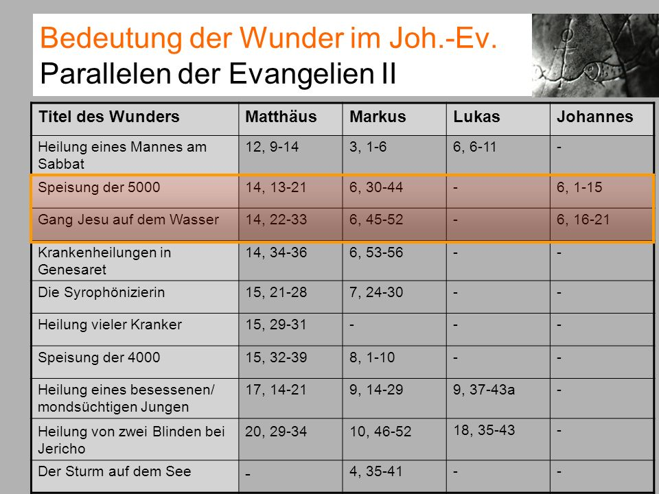 Bedeutung der Wunder im Joh.-Ev. Parallelen der Evangelien II