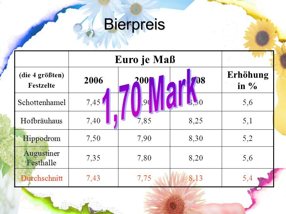 Bierpreis 1,70 Mark Euro je Maß 2006 2007 2008 Erhöhung in %