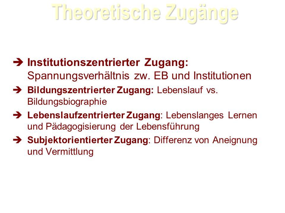 28.03.2017 Theoretische Zugänge. Institutionszentrierter Zugang: Spannungsverhältnis zw. EB und Institutionen.
