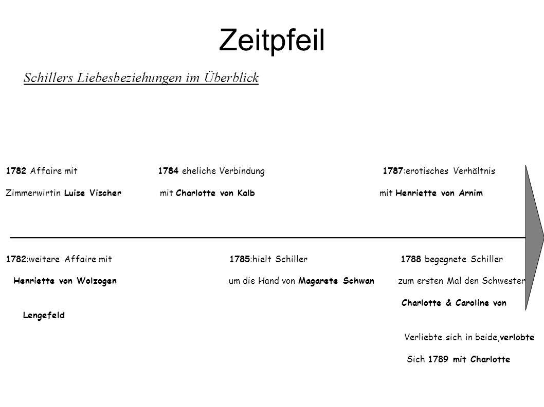 Zeitpfeil Schillers Liebesbeziehungen im Überblick