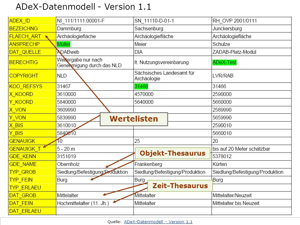 Quelle: ADeX-Datenmodell - Version 1.1