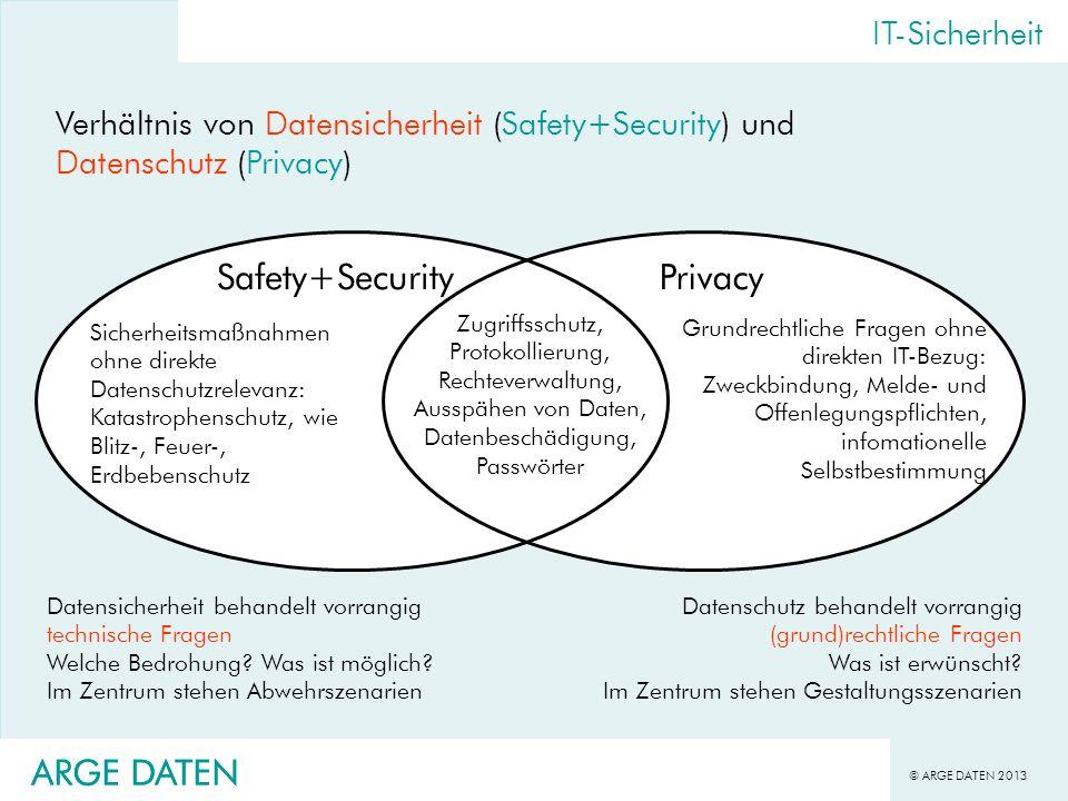Safety+Security Privacy ARGE DATEN ARGE DATEN IT-Sicherheit