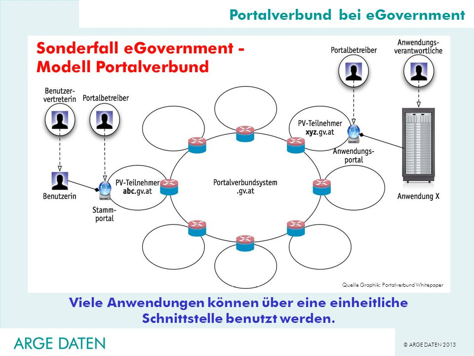 Sonderfall eGovernment - Modell Portalverbund