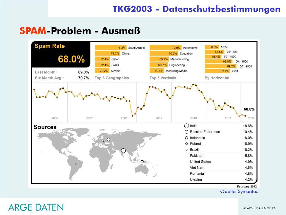 SPAM-Problem - Ausmaß ARGE DATEN TKG2003 - Datenschutzbestimmungen