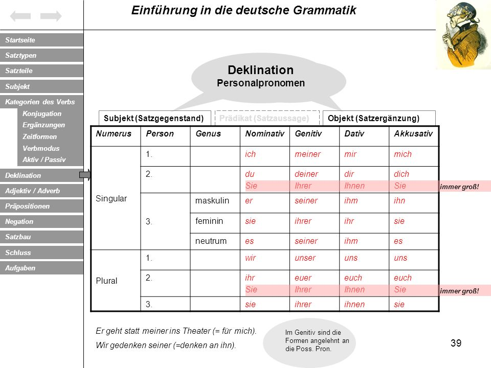 Deklination Personalpronomen Subjekt (Satzgegenstand)