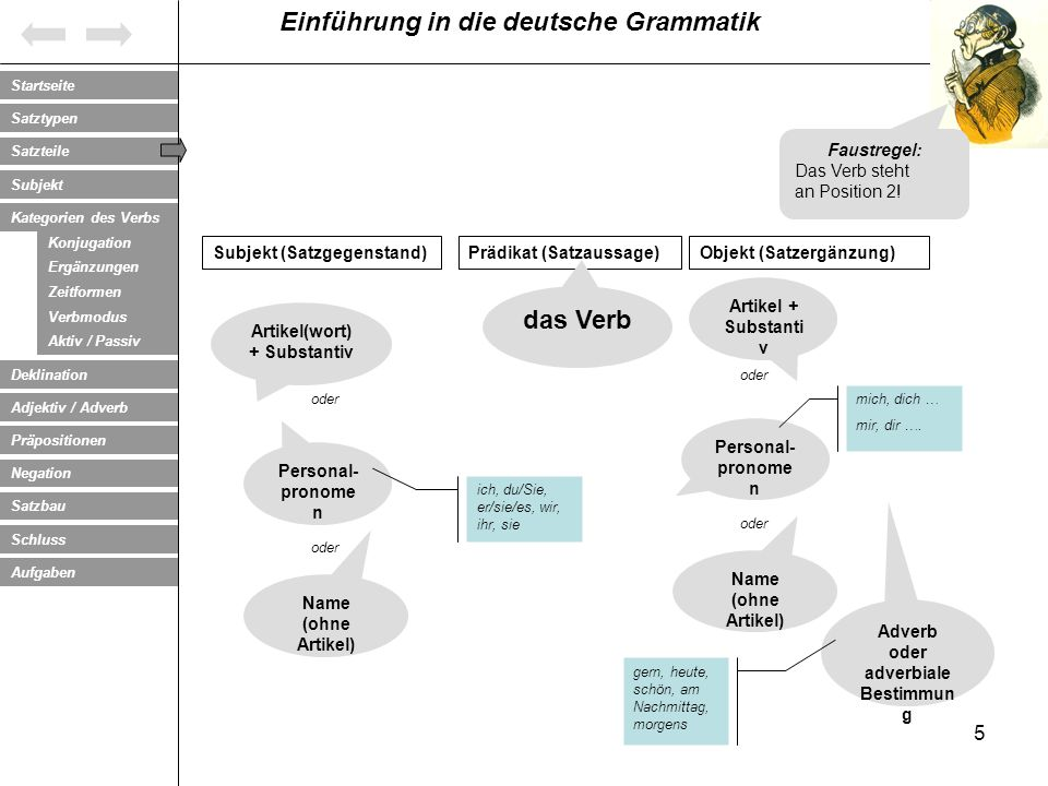 Artikel(wort) + Substantiv Adverb oder adverbiale Bestimmung