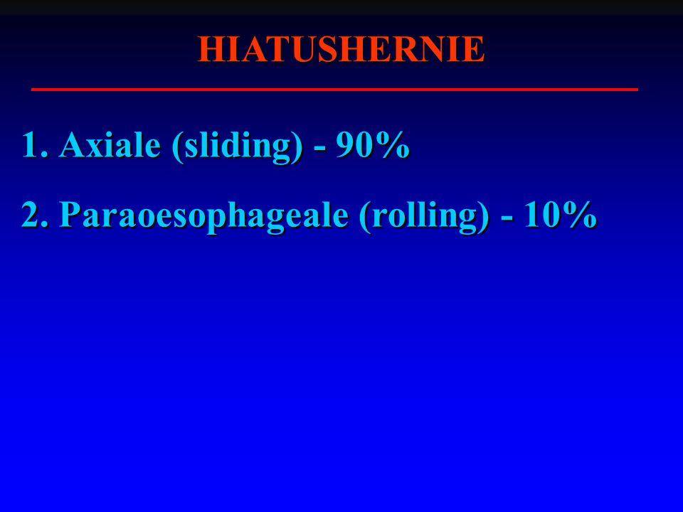 HIATUSHERNIE 1. Axiale (sliding) - 90% 2. Paraoesophageale (rolling) - 10%