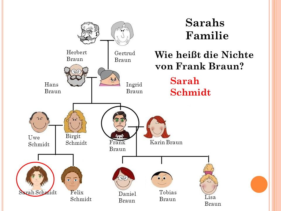Sarahs Familie Wie heißt die Nichte von Frank Braun Sarah Schmidt