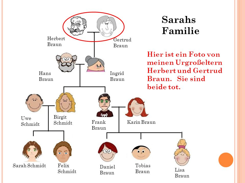 Sarahs Familie Herbert Braun. Gertrud. Braun. Hier ist ein Foto von meinen Urgroßeltern Herbert und Gertrud Braun. Sie sind beide tot.