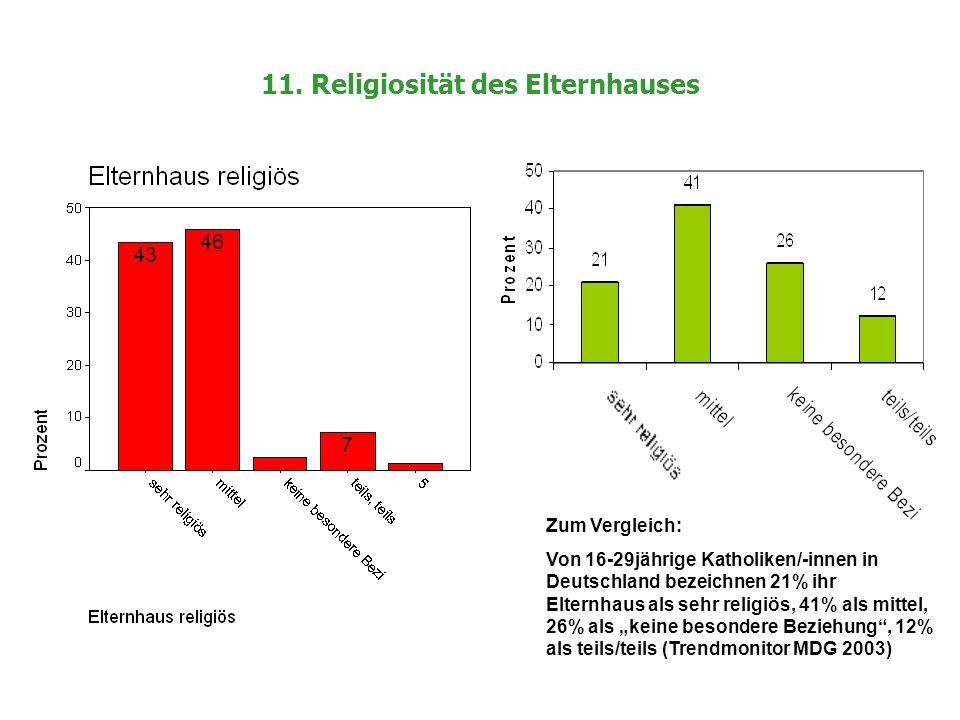 11. Religiosität des Elternhauses