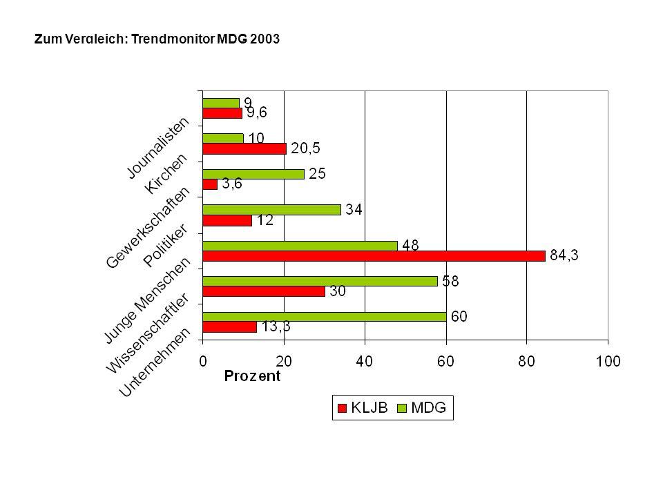 Zum Vergleich: Trendmonitor MDG 2003