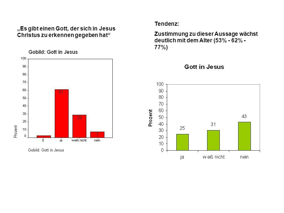 Tendenz: Zustimmung zu dieser Aussage wächst deutlich mit dem Alter (53% - 62% - 77%)