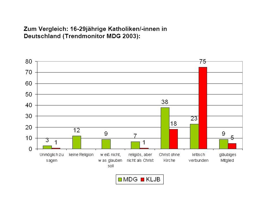 Zum Vergleich: 16-29jährige Katholiken/-innen in Deutschland (Trendmonitor MDG 2003):