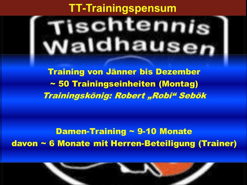 TT-Trainingspensum Training von Jänner bis Dezember