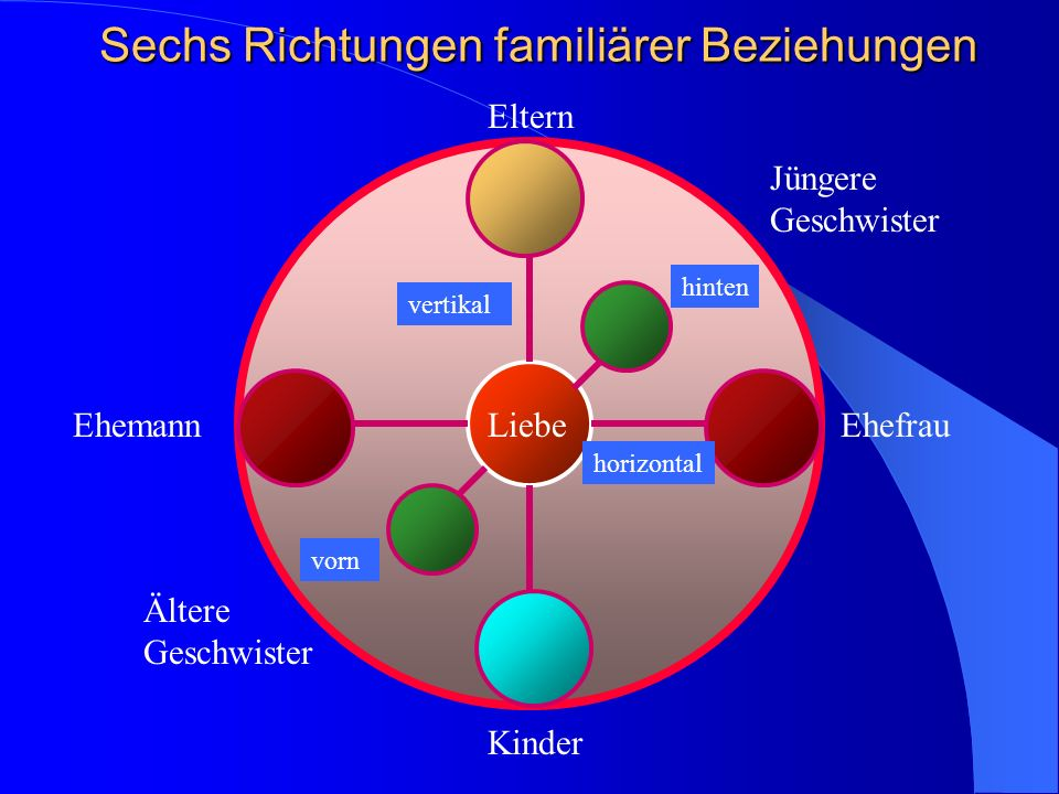 Sechs Richtungen familiärer Beziehungen