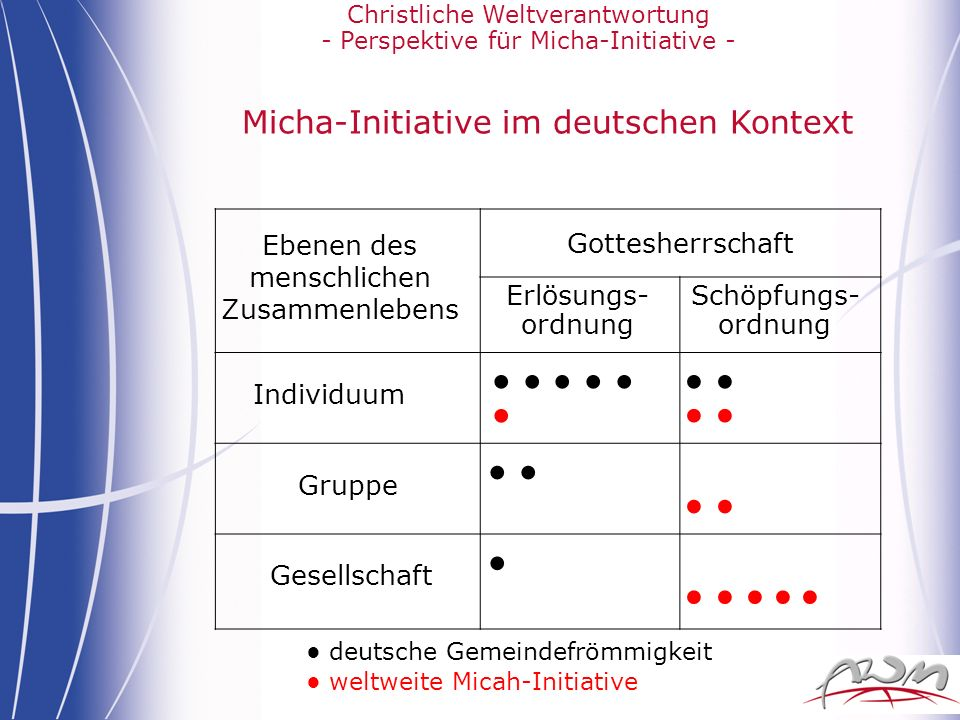 Micha-Initiative im deutschen Kontext