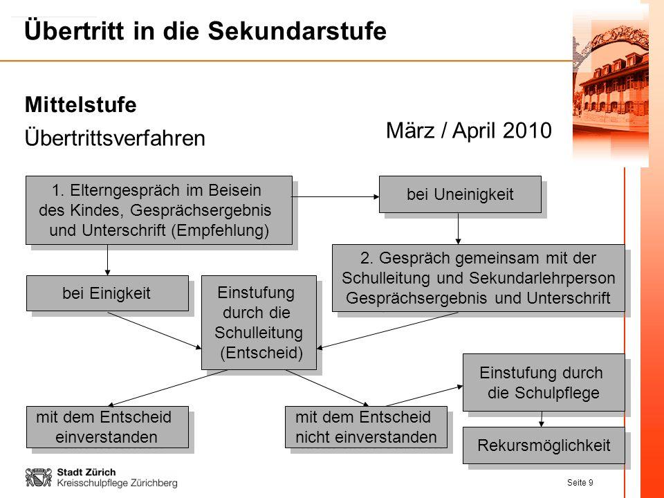 Mittelstufe März / April 2010 Übertrittsverfahren