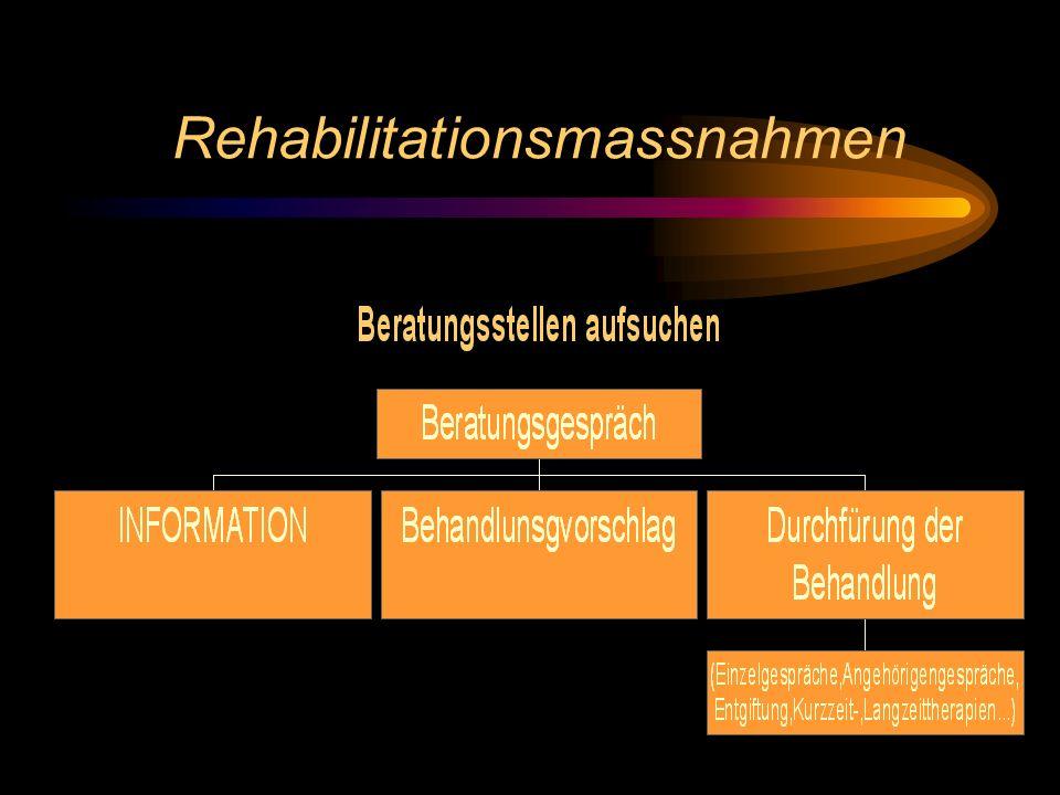 Rehabilitationsmassnahmen