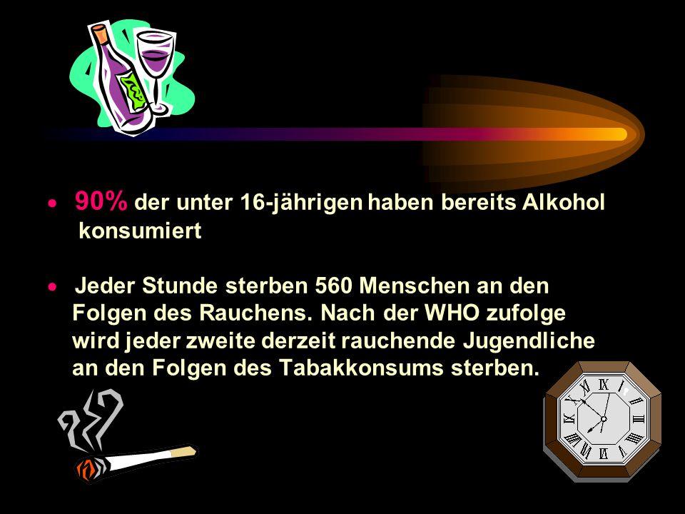 · 90% der unter 16-jährigen haben bereits Alkohol konsumiert · Jeder Stunde sterben 560 Menschen an den Folgen des Rauchens.