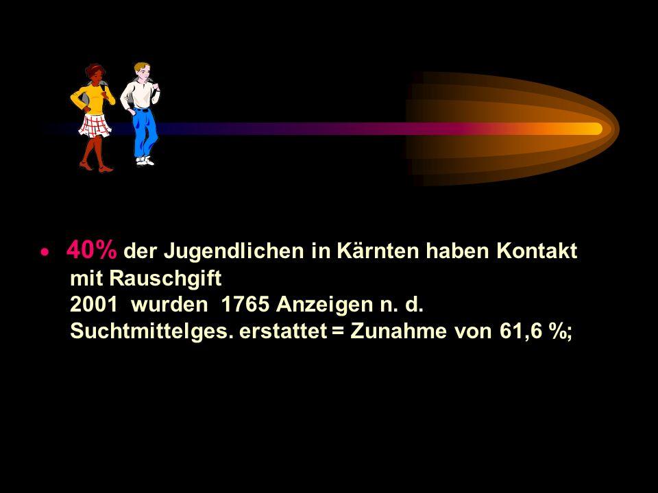 · 40% der Jugendlichen in Kärnten haben Kontakt mit Rauschgift 2001 wurden 1765 Anzeigen n.