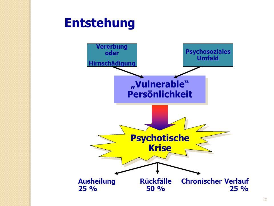 Psychosoziales Umfeld