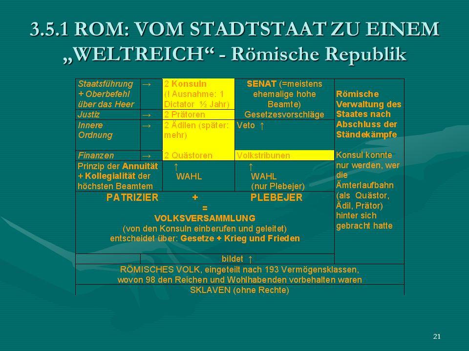 """3.5.1 ROM: VOM STADTSTAAT ZU EINEM """"WELTREICH - Römische Republik"""