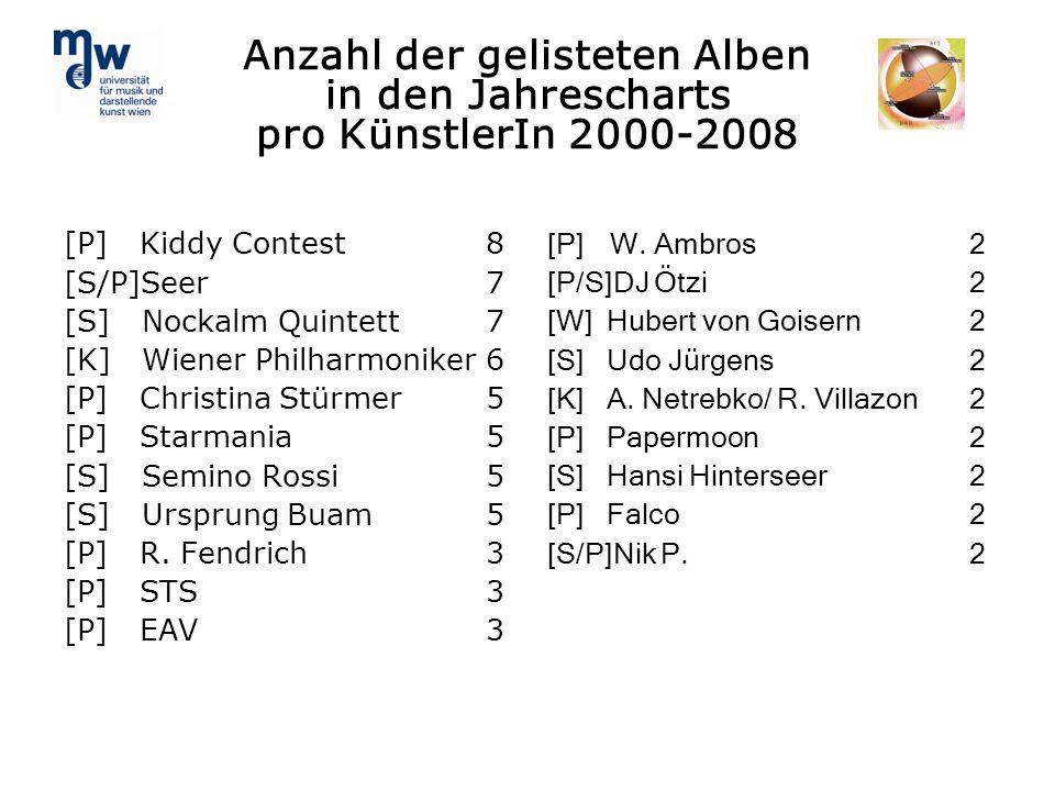 Anzahl der gelisteten Alben in den Jahrescharts pro KünstlerIn 2000-2008