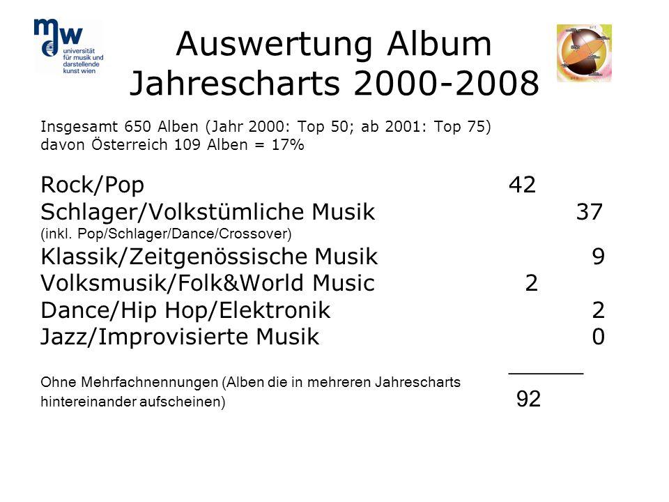 Auswertung Album Jahrescharts 2000-2008