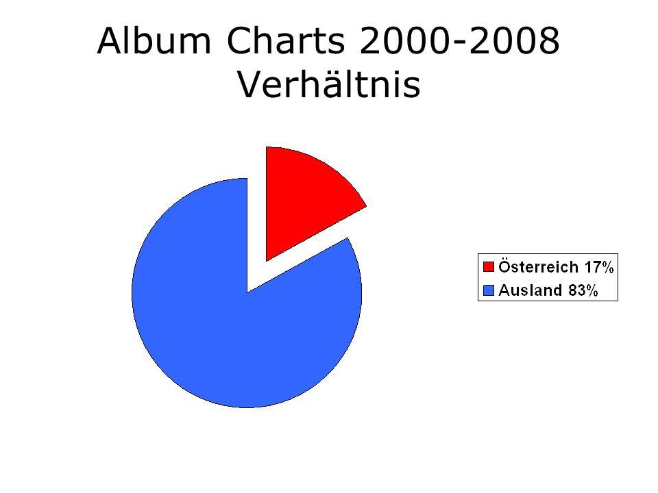 Album Charts 2000-2008 Verhältnis