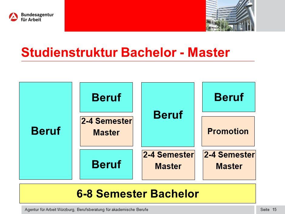 Bachelor, Master, Promotion an verschiedenen Hochschulen