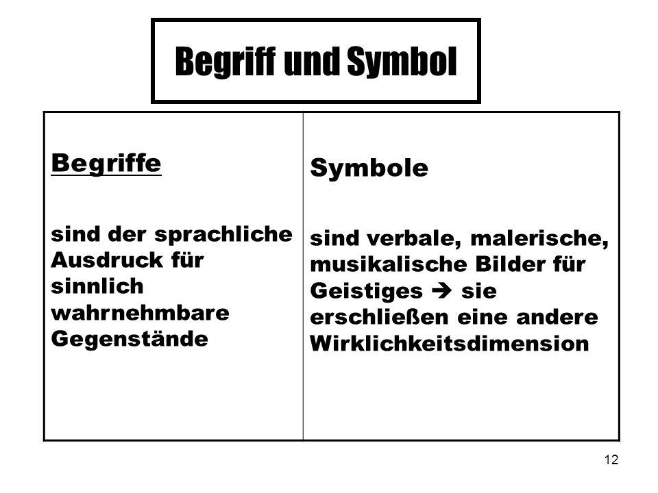 Begriff und Symbol Begriffe Symbole