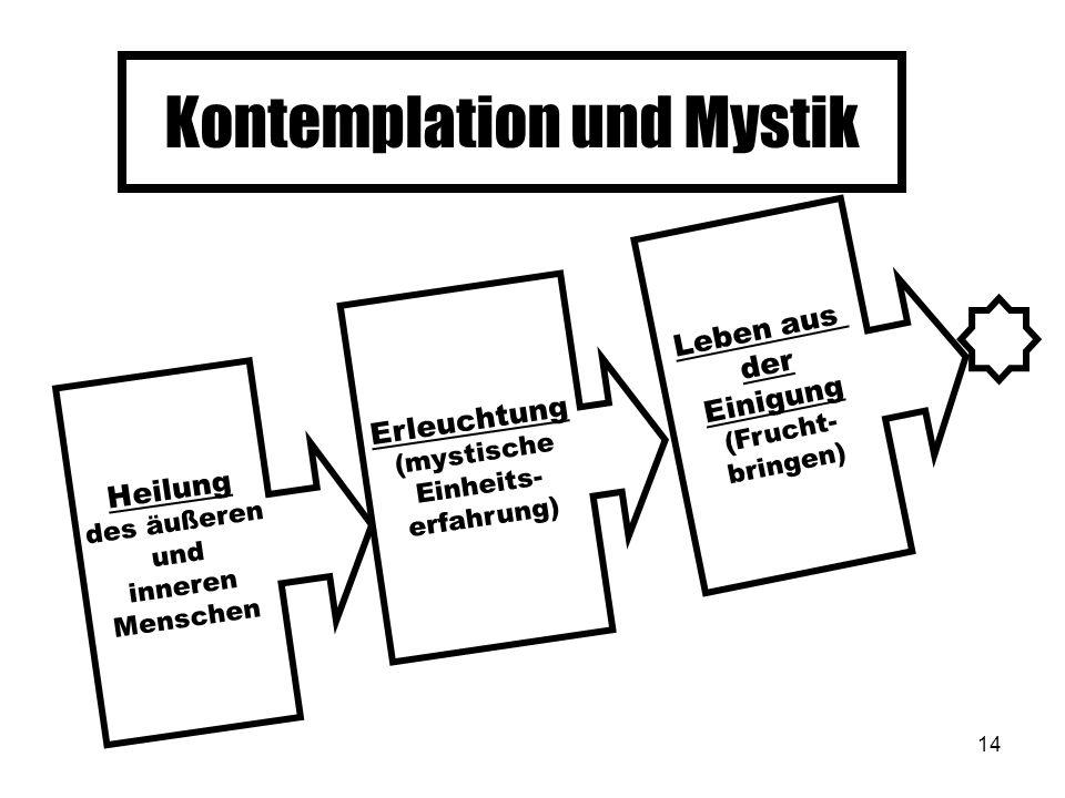 Kontemplation und Mystik
