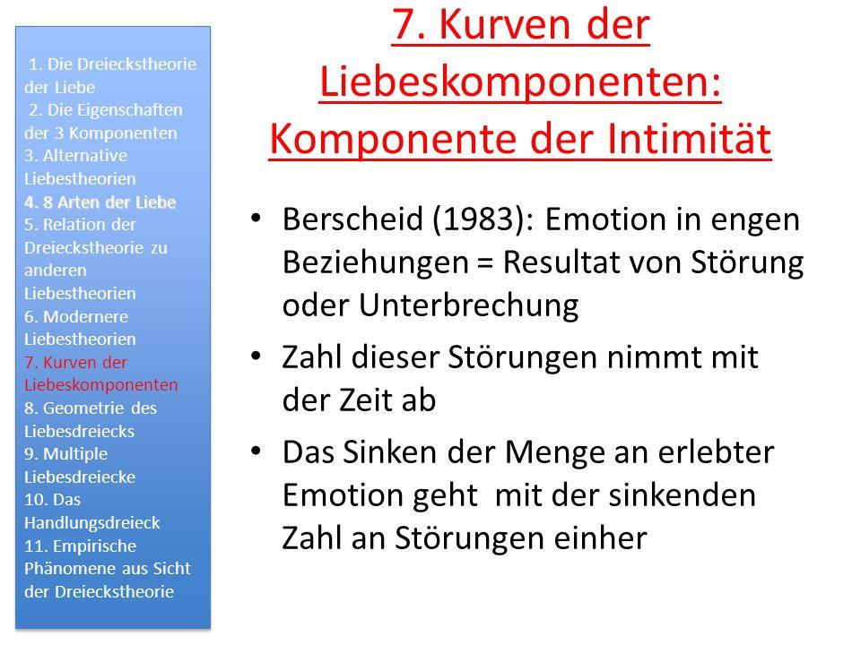 7. Kurven der Liebeskomponenten: Komponente der Intimität