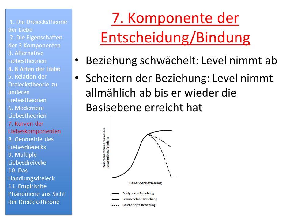 7. Komponente der Entscheidung/Bindung
