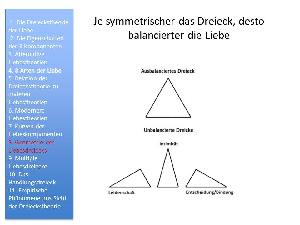 Je symmetrischer das Dreieck, desto balancierter die Liebe