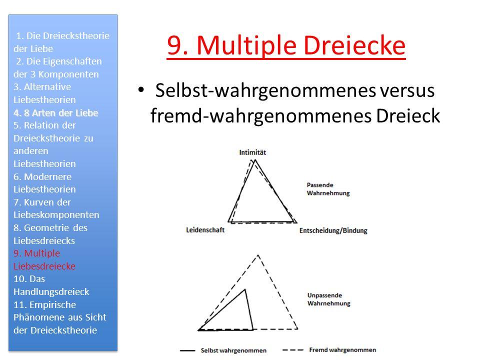 Selbst-wahrgenommenes versus fremd-wahrgenommenes Dreieck