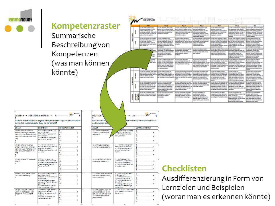 Kompetenzraster Checklisten Summarische Beschreibung von Kompetenzen