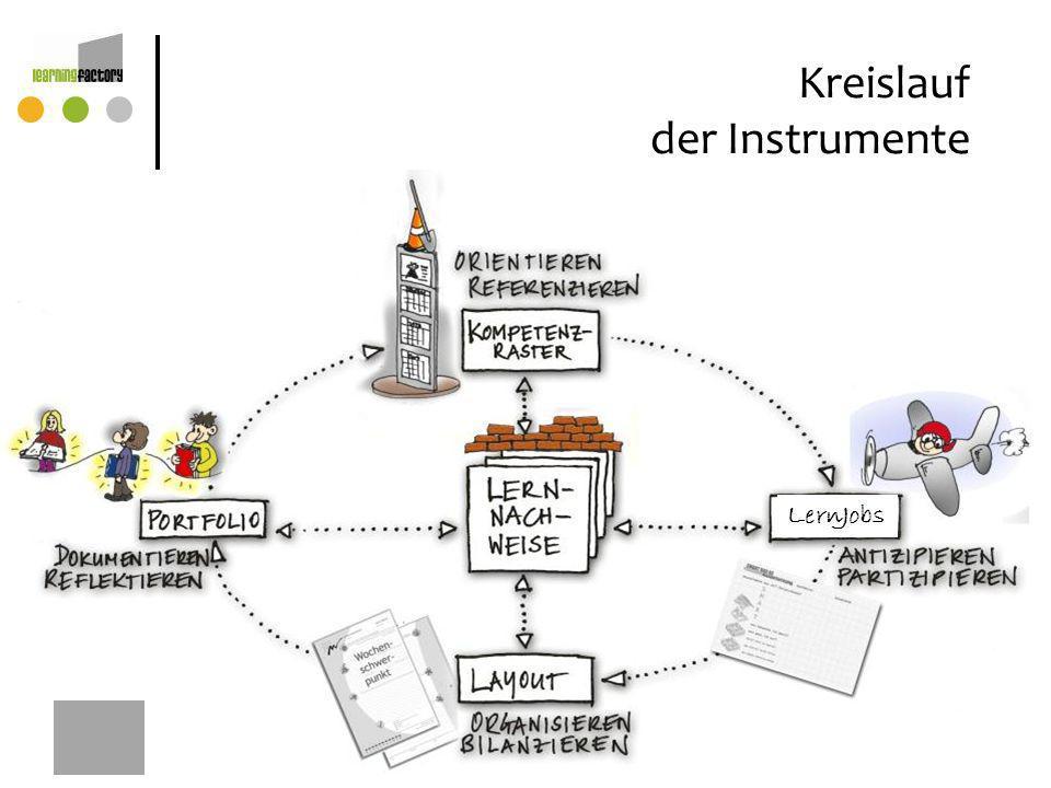 Kreislauf der Instrumente