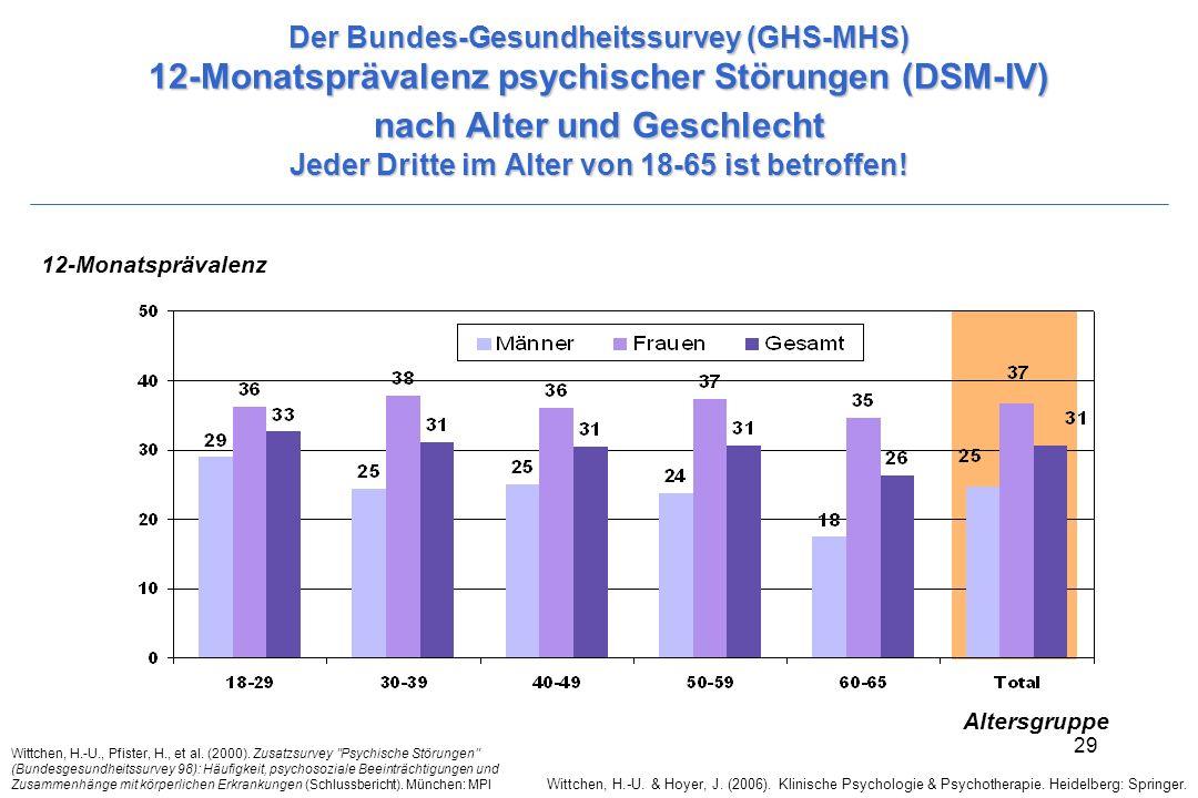 Der Bundes-Gesundheitssurvey (GHS-MHS) 12-Monatsprävalenz psychischer Störungen (DSM-IV) nach Alter und Geschlecht Jeder Dritte im Alter von 18-65 ist betroffen!
