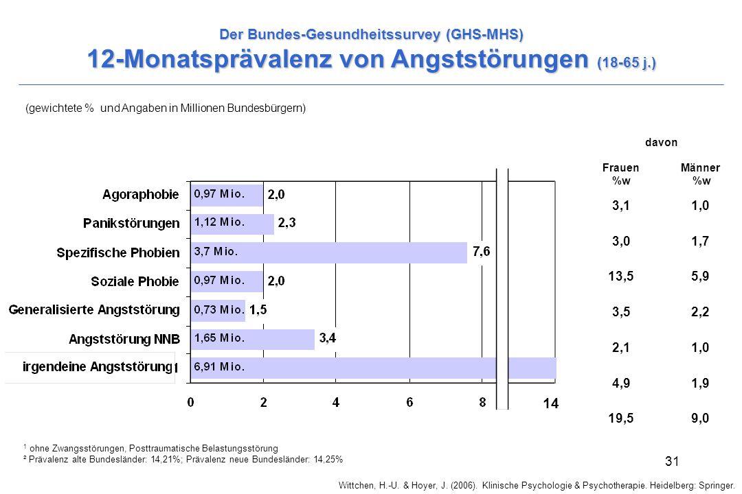Der Bundes-Gesundheitssurvey (GHS-MHS) 12-Monatsprävalenz von Angststörungen (18-65 j.)