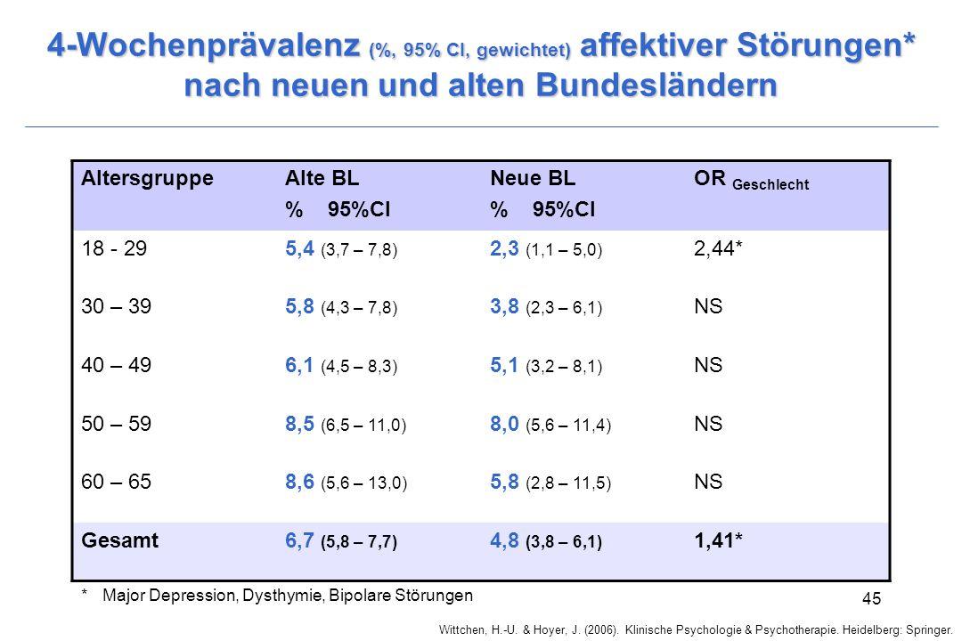 4-Wochenprävalenz (%, 95% CI, gewichtet) affektiver Störungen