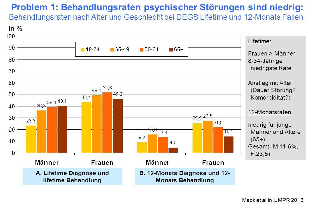 Problem 1: Behandlungsraten psychischer Störungen sind niedrig: Behandlungsraten nach Alter und Geschlecht bei DEGS Lifetime und 12-Monats Fällen