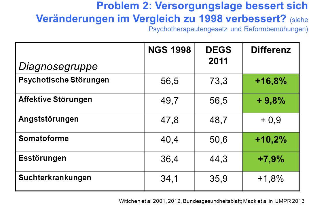 Problem 2: Versorgungslage bessert sich